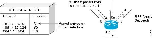 همه‌چیز درباره‌ی Multicast Forwarding و Reverse Path Forwarding