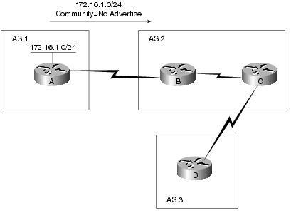 آشنایی با پروتکل BGP