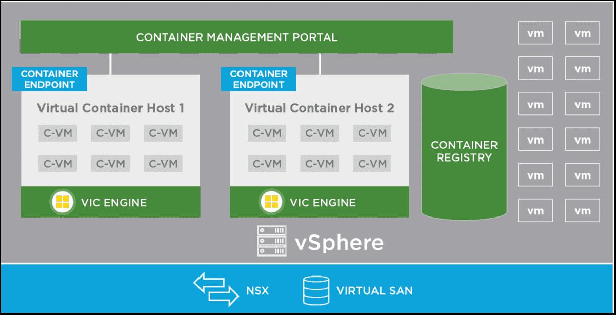 بررسی ویژگی های vSphere Integrated Containers Engine