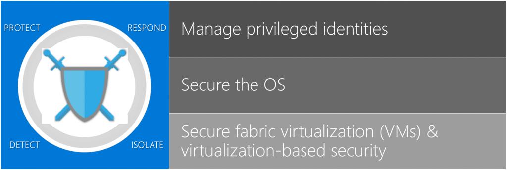 همهچیز دربارهی قابلیت های جدید ویندوز سرور 2019