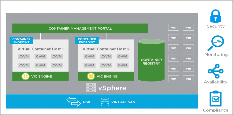 بررسی اجمالی vSphere Integrated Containers Engine