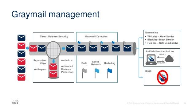 همهچیز دربارهی Cisco Email Security - قسمت اول