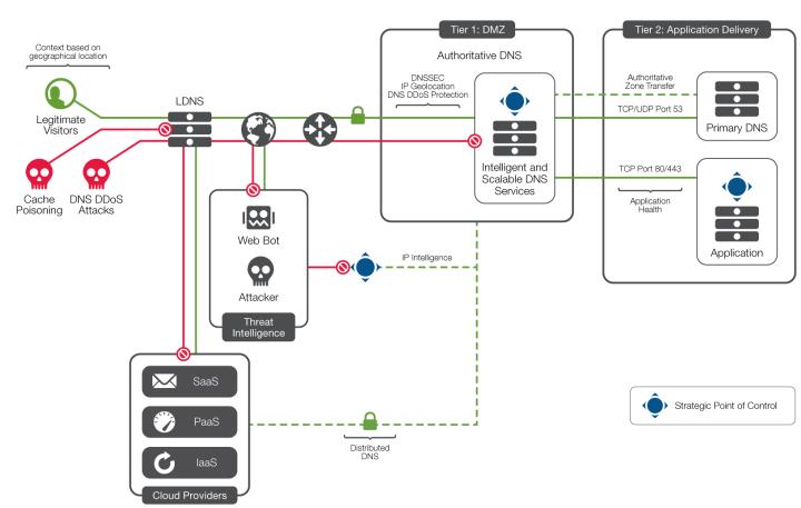 ارتقاء امنیت سرورهای DNS با محصولات F5