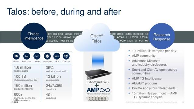 تکنولوژی Cisco Email Security