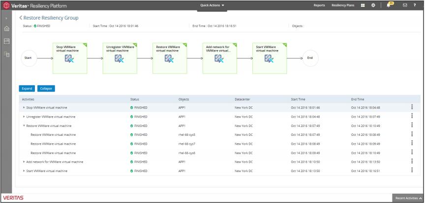 حفاظت از داده های سازمانی با استفاده از VERITAS NETBACKUP 8.1.2