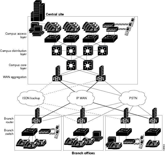 معرفی Cisco Unified Communication