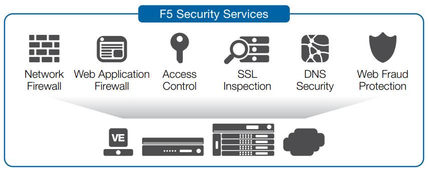 پنج دلیل اصلی برای مهاجرت از Cisco ACE به F5 BIG-IP