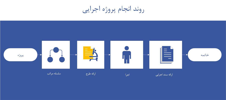 فرایند اجرای پروژه فناوری اطلاعات