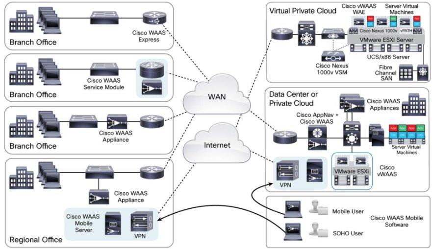 معرفی سرویس (Wide Area Application Services (WAAS متعلق به سیسکو