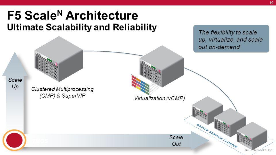 معرفی (Virtual Clustered Multiprocessing (vCMP