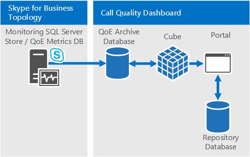 بررسی Call Quality Dashboard در Skype for Business Server