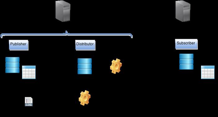 بررسی انواع SQL Server Replication