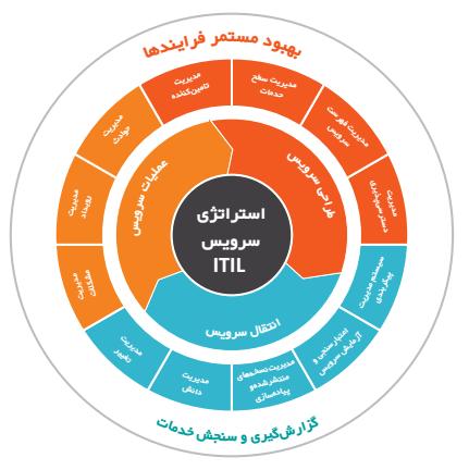 ساختار مدیریت خدمات مبتنی بر ITIL V4