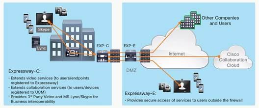 بررسی ویژگی های Cisco Expressway نسخهی X8.9