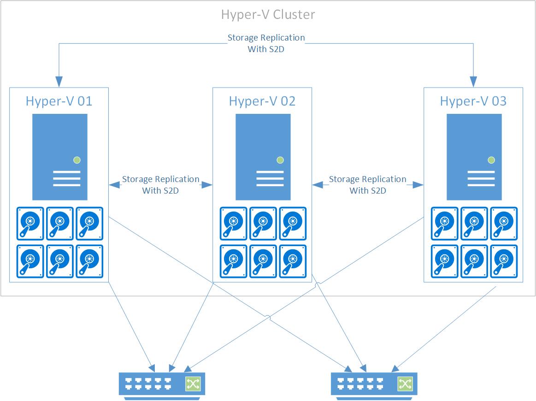 عملکرد I/O ذخیرهسازی Hyper-V