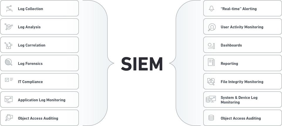 SIEM چیست
