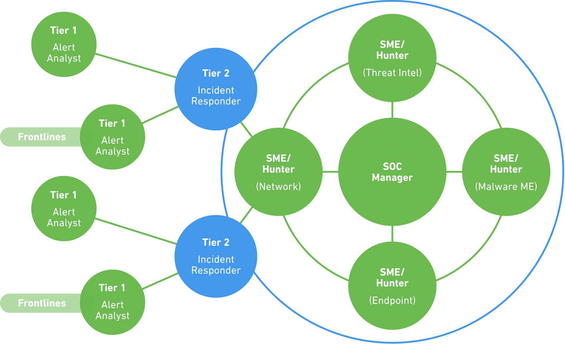 مرکز عملیات امنیت SOC چیست