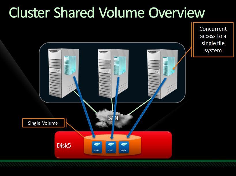 مزایای استفاده از CSV در کلاسترها