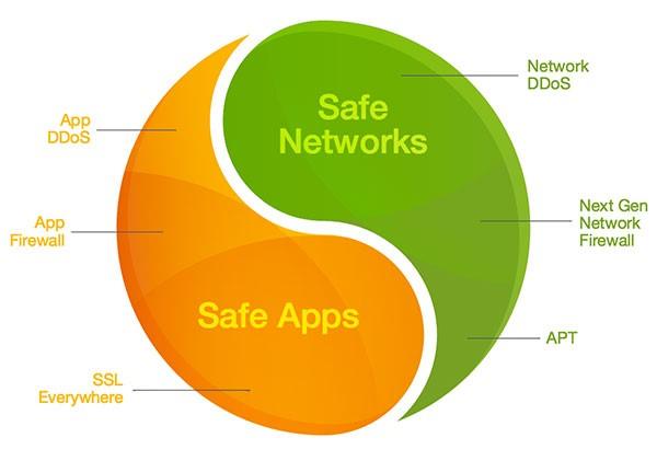 NetScaler یک سپر امنیتی در برابر تهدیدات مدرن