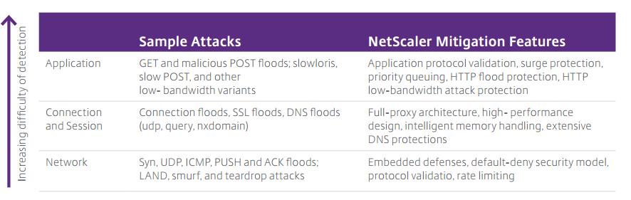 قابلیتهای دفاعی NetScaler