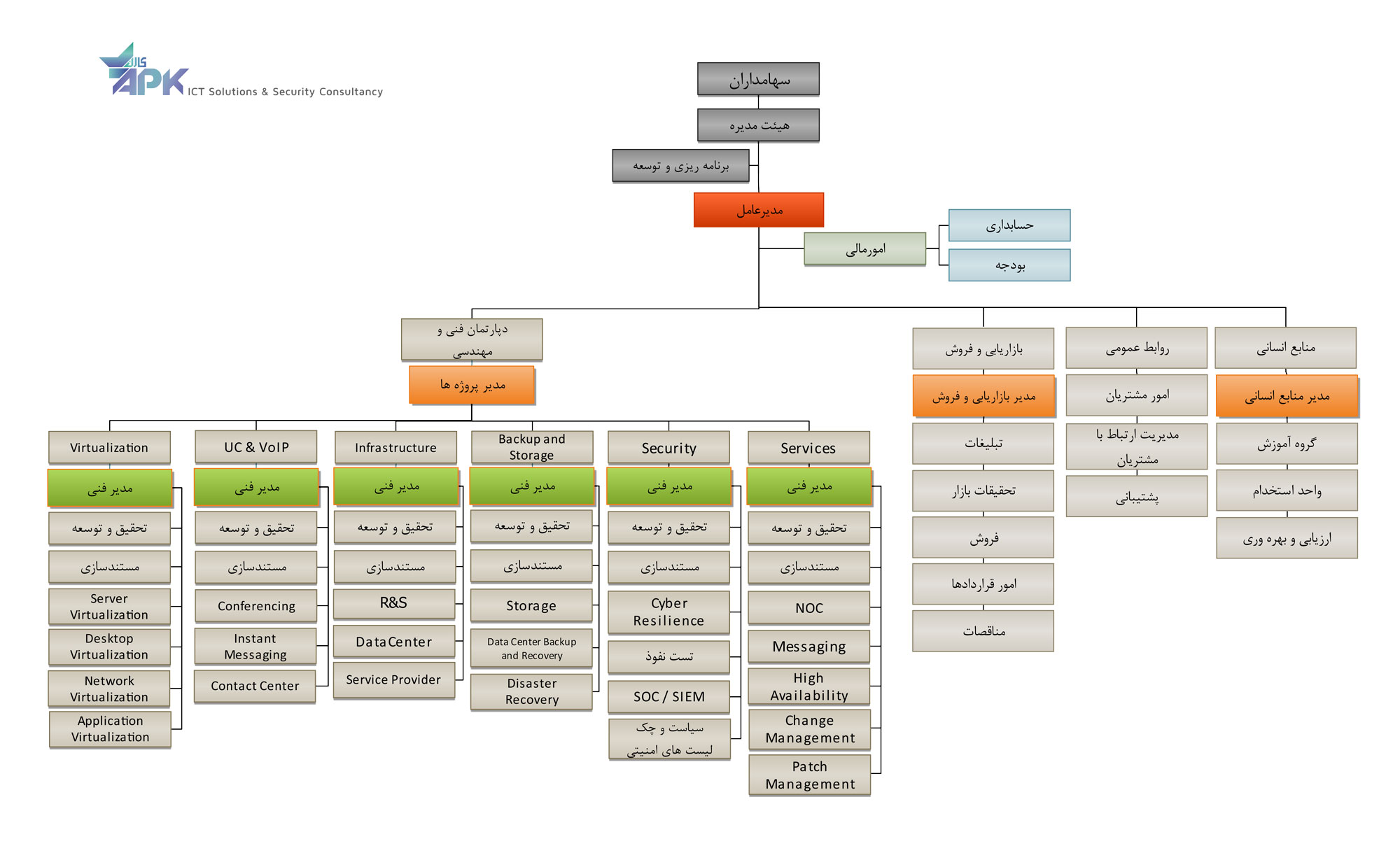 شرکت APK - چارت سازمانی