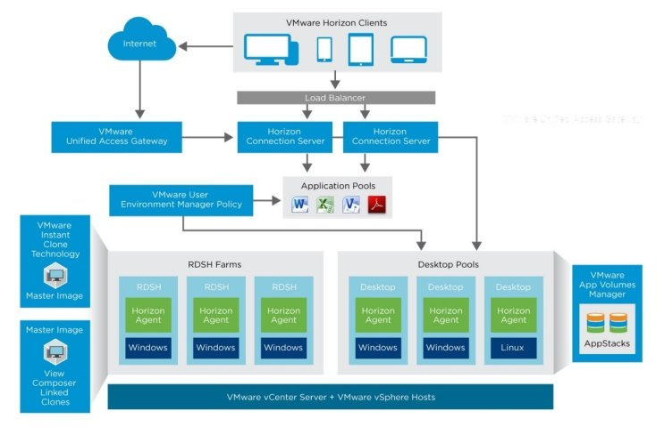 معماری VMware Horizon و دسکتاپ مجازی