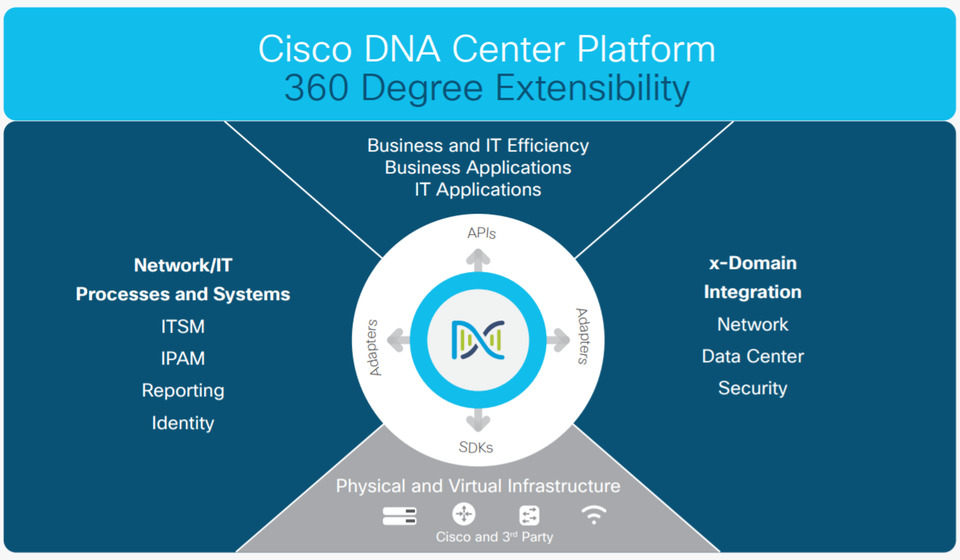 مروری بر راهکار Cisco DNA