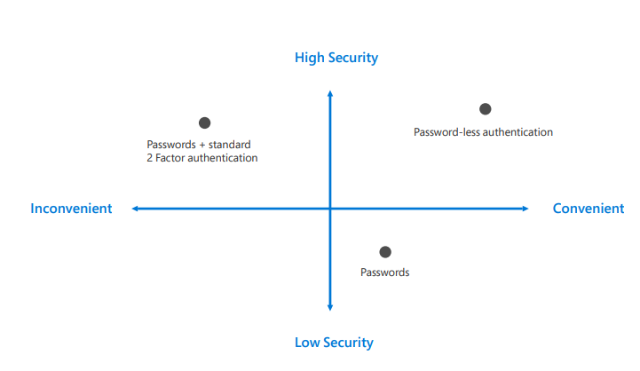 محافظت بدون رمز عبور