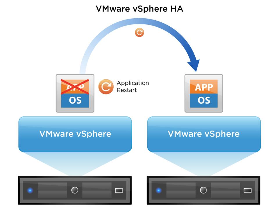 نحوه عملکرد VMware HA