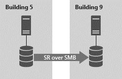 ویژگیهای Storage Replica و مزایای استفاده از آن