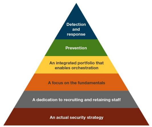 استراتژی افزایس امنیت سایبری