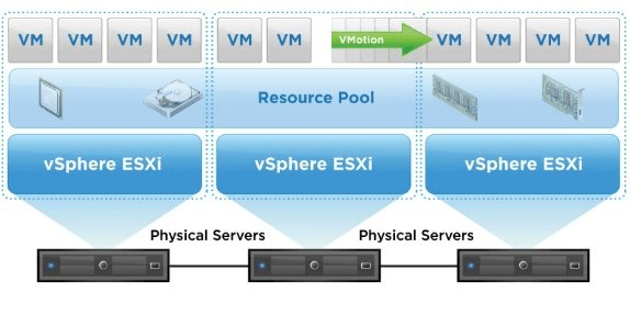 مفهوم DRS در VMware