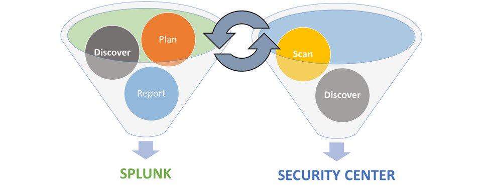 راه اندازی مرکز عملیات امنیت یا SOC با اسپلانک