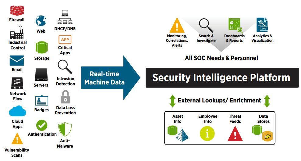 معماری مرکز عملیات امنیت SOC