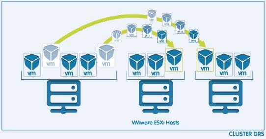 نکات مهم پیاده سازی VMware DRS