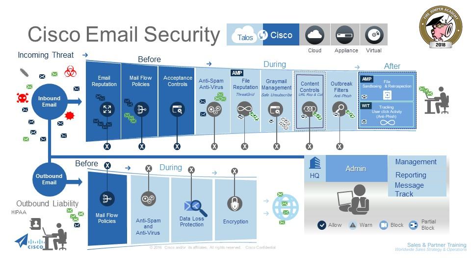 بررسی قابلیت های Cisco Email Security Appliance یا ESA