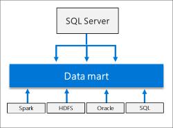 بررسی کلاستر Big Data در SQL Server