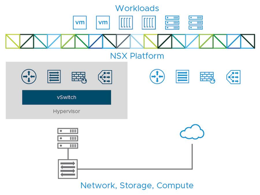 بررسی قابلیت های VMware NSX Data Center