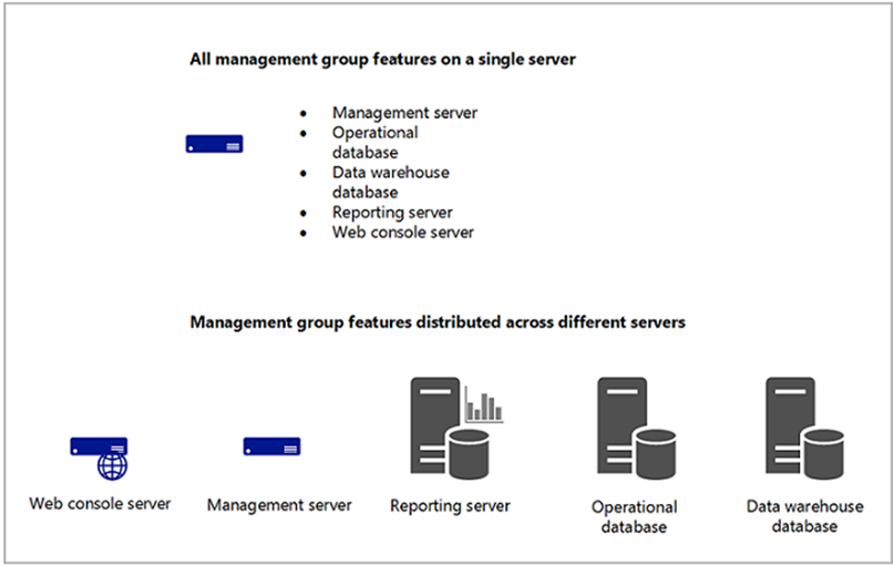 قابلیت های Operation Management