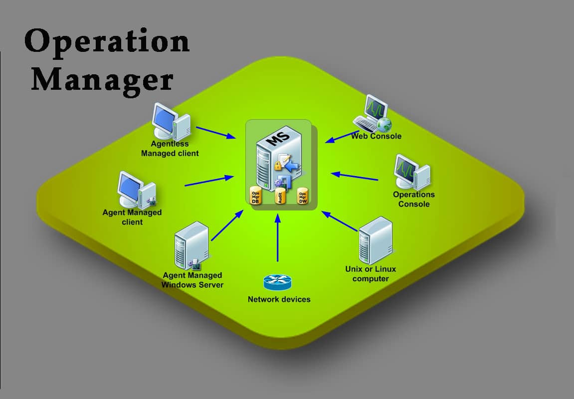 پیاده سازی Management Group در سیستم SCOM