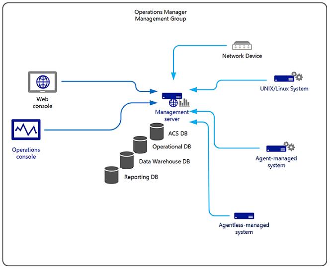 طراحی System Center Operation Manager