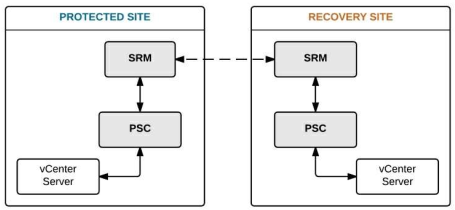 توپولوژی نرمافزار Site Recovery Manager Vmware