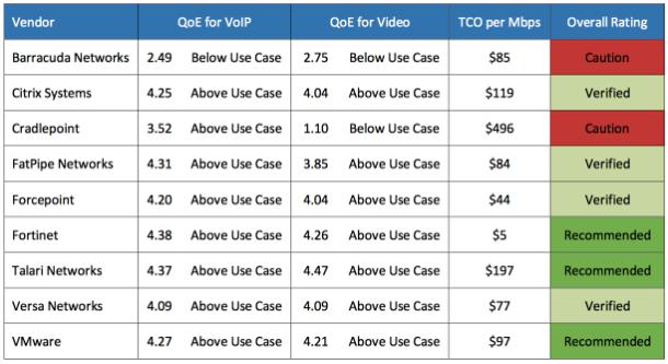 مقایسه sd-wan ایمن و NFV