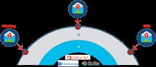 راهکار Cisco Advanced Phishing Production