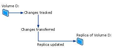 فرایند همسان سازی در DPM