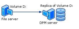 حفاظت Disk-Based از دادهها، با سرور DPM