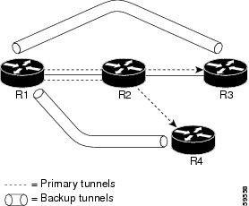 Backup Tunnelهایی که در مقاصد مختلف Terminate میکنند