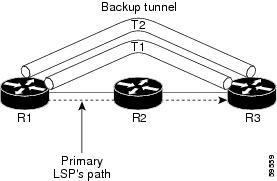 Backup Tunnelهایی که در مقصد یکسان Terminate میکنند