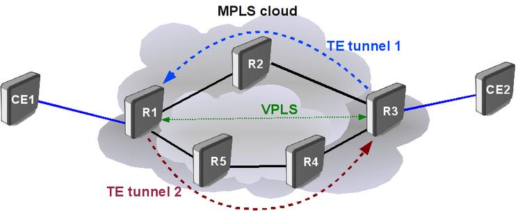 مهندسی ترافیک در شبکه های MPLS