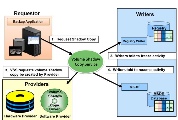 سرویس پشتیبان گیری Volume Shadow Copy